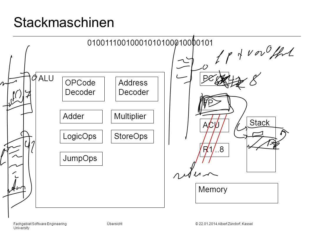 Fachgebiet Software Engineering Übersicht © 22.01.2014 Albert Zündorf, Kassel University Stackmaschinen ALU OPCode Decoder AdderMultiplier LogicOpsStoreOps JumpOps PC ACU FP R1..8 Memory 01001110010001010100010000101 Address Decoder Stack