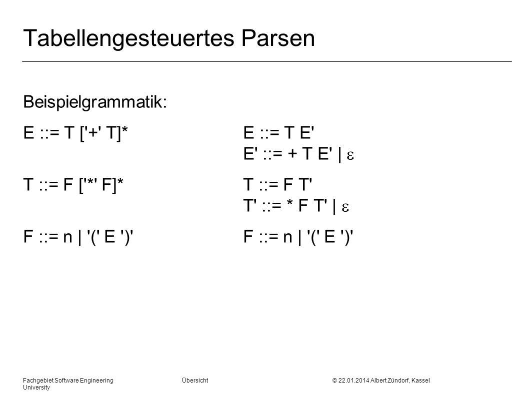 Tabellengesteuertes Parsen Beispielgrammatik: E ::= T [ + T]*E ::= T E E ::= + T E | T ::= F [ * F]*T ::= F T T ::= * F T | F ::= n | ( E )