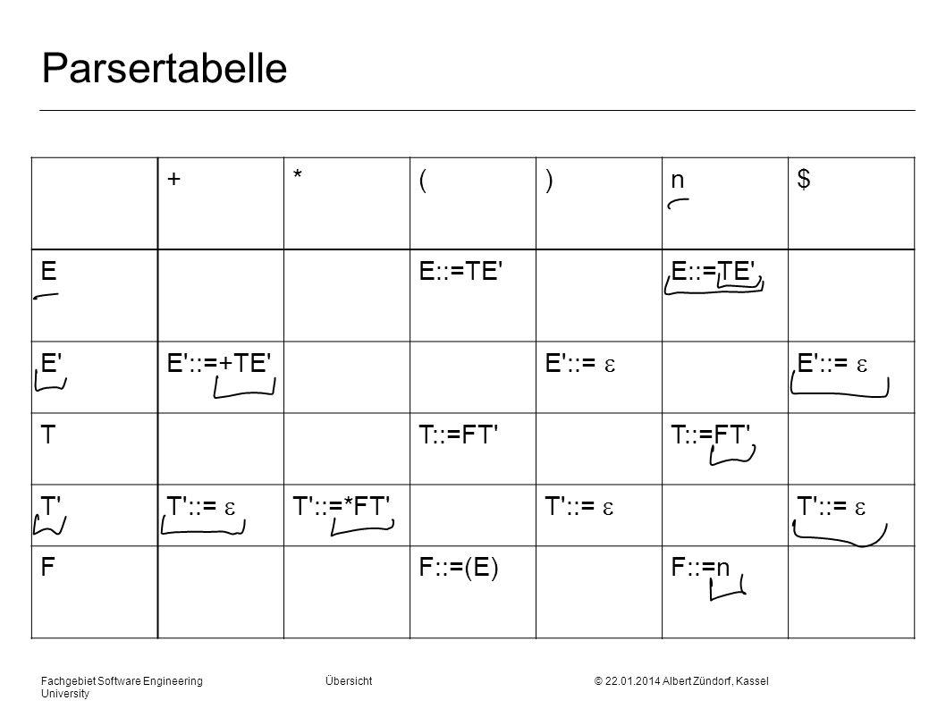 Fachgebiet Software Engineering Übersicht © 22.01.2014 Albert Zündorf, Kassel University Parsertabelle +*()n$ EE::=TE E E ::=+TE E ::= TT::=FT T T ::= T ::=*FT T ::= FF::=(E)F::=n