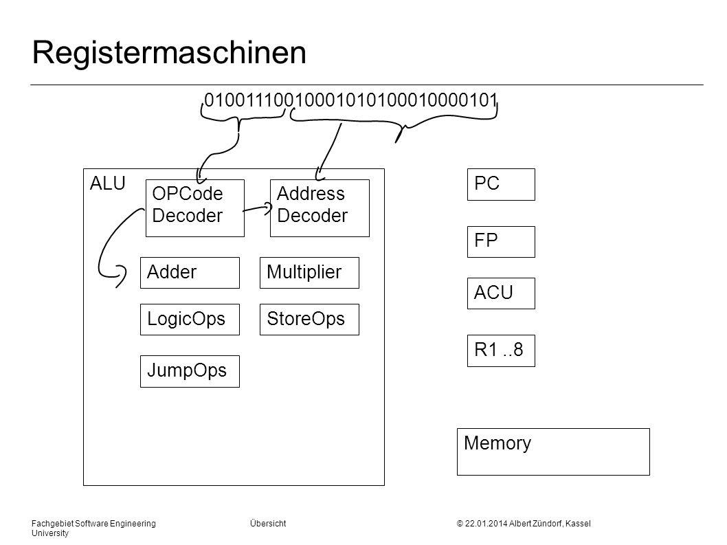 Fachgebiet Software Engineering Übersicht © 22.01.2014 Albert Zündorf, Kassel University OPCode Decoder Adder Addierbefehl 11001100 & =0 &