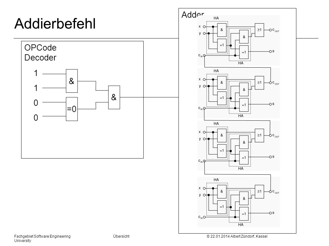 Fachgebiet Software Engineering Übersicht © 22.01.2014 Albert Zündorf, Kassel University OPCode Decoder Adder Addierbefehl 11001100 & =0 &