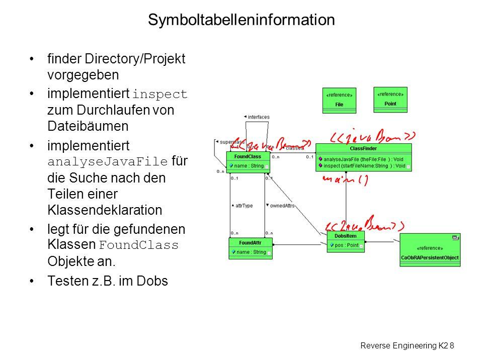 Reverse Engineering K2 8 Symboltabelleninformation finder Directory/Projekt vorgegeben implementiert inspect zum Durchlaufen von Dateibäumen implementiert analyseJavaFile für die Suche nach den Teilen einer Klassendeklaration legt für die gefundenen Klassen FoundClass Objekte an.