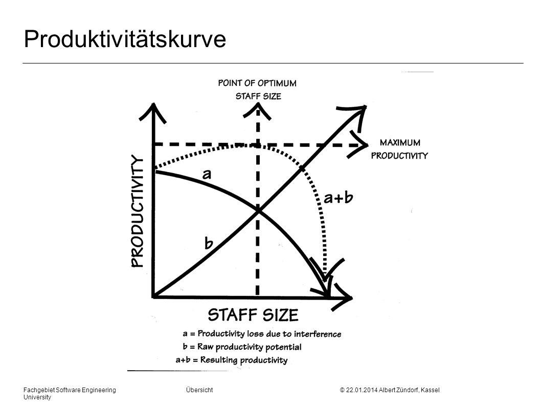 Fachgebiet Software Engineering Übersicht © 22.01.2014 Albert Zündorf, Kassel University Produktivitätskurve