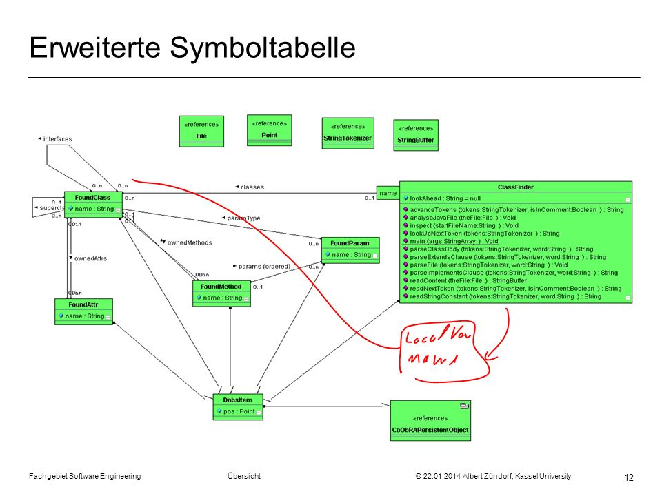 Fachgebiet Software Engineering Übersicht © 22.01.2014 Albert Zündorf, Kassel University 12 Erweiterte Symboltabelle