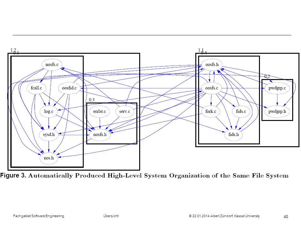 Fachgebiet Software Engineering Übersicht © 22.01.2014 Albert Zündorf, Kassel University 40