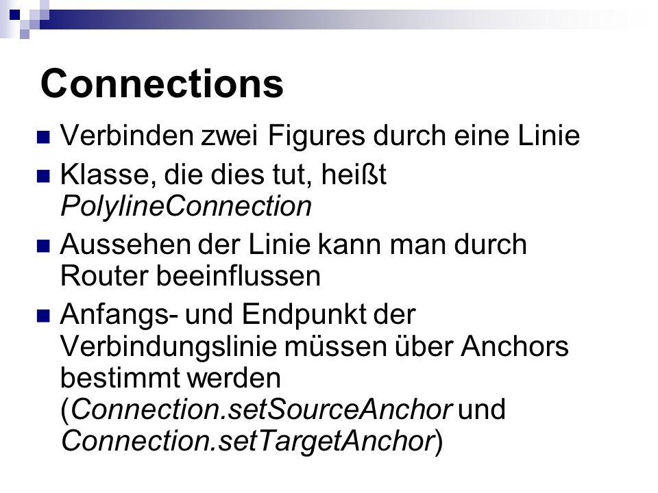 Connections Verbinden zwei Figures durch eine Linie Klasse, die dies tut, heißt PolylineConnection Aussehen der Linie kann man durch Router beeinflussen Anfangs- und Endpunkt der Verbindungslinie müssen über Anchors bestimmt werden (Connection.setSourceAnchor und Connection.setTargetAnchor)