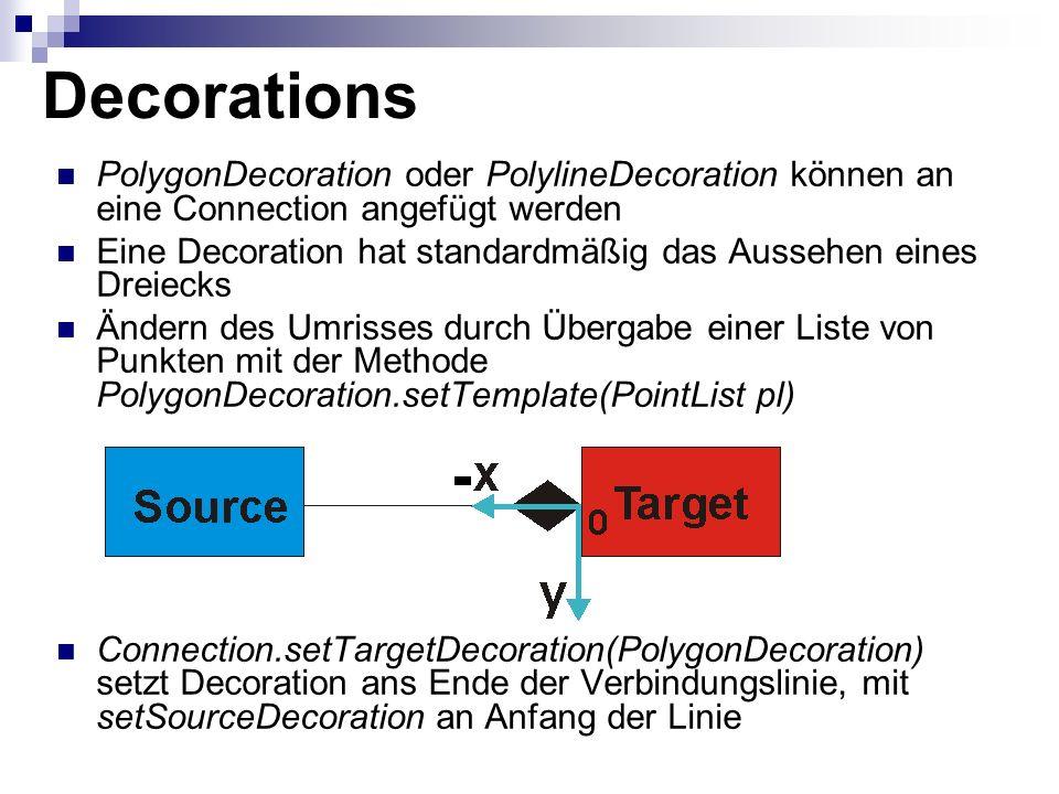 Decorations PolygonDecoration oder PolylineDecoration können an eine Connection angefügt werden Eine Decoration hat standardmäßig das Aussehen eines Dreiecks Ändern des Umrisses durch Übergabe einer Liste von Punkten mit der Methode PolygonDecoration.setTemplate(PointList pl) Connection.setTargetDecoration(PolygonDecoration) setzt Decoration ans Ende der Verbindungslinie, mit setSourceDecoration an Anfang der Linie