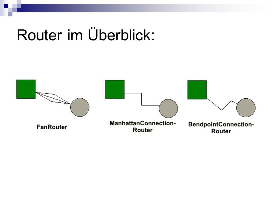 Router im Überblick: