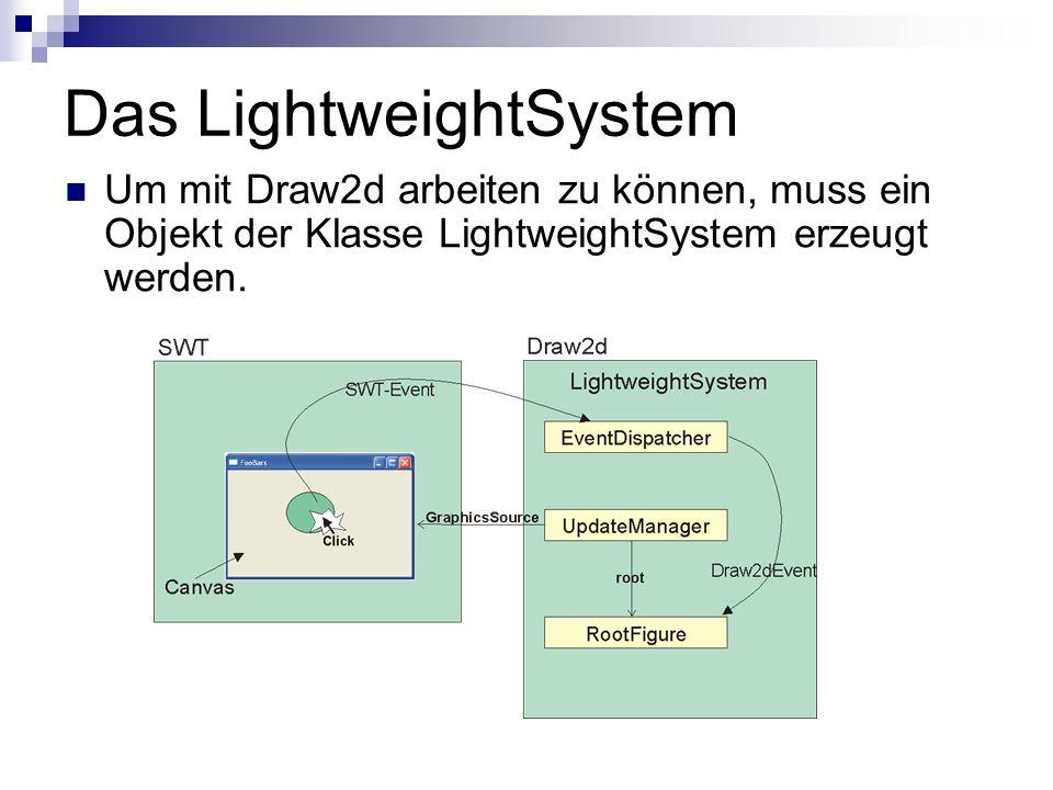 Das LightweightSystem Um mit Draw2d arbeiten zu können, muss ein Objekt der Klasse LightweightSystem erzeugt werden.