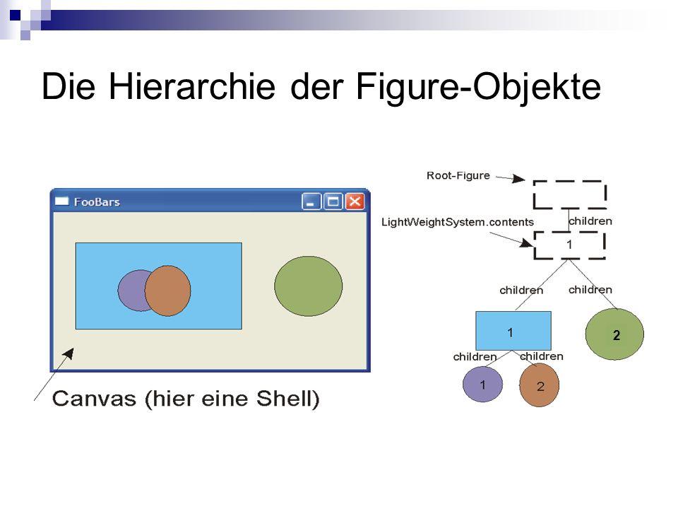 Die Hierarchie der Figure-Objekte 2