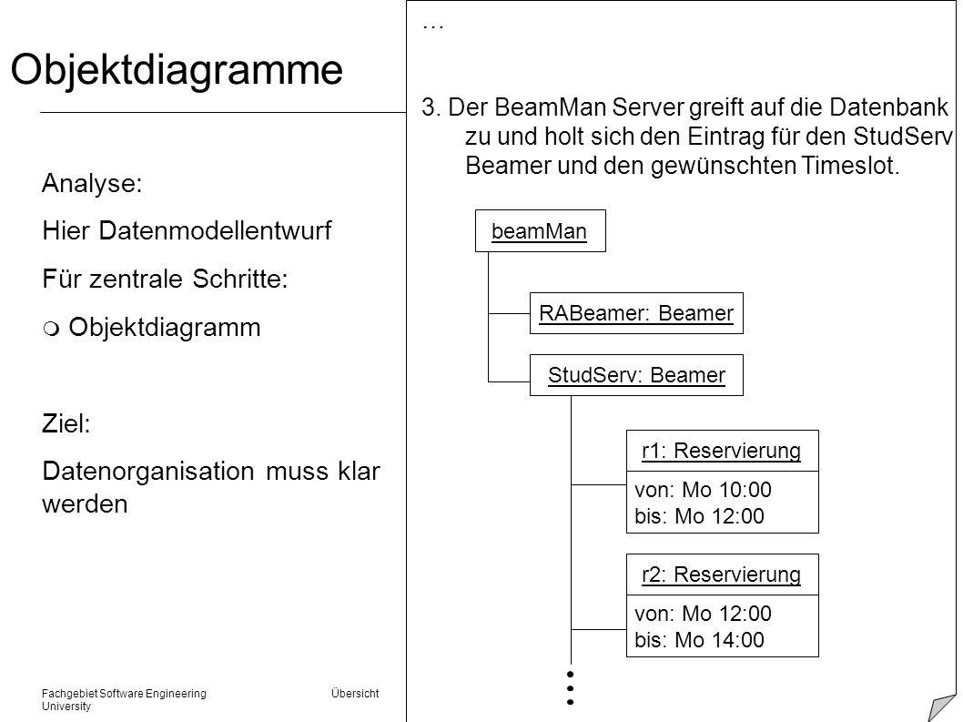 Fachgebiet Software Engineering Übersicht © 22.01.2014 Albert Zündorf, Kassel University Objektdiagramme Analyse: Hier Datenmodellentwurf Für zentrale