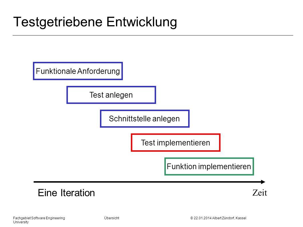 Fachgebiet Software Engineering Übersicht © 22.01.2014 Albert Zündorf, Kassel University Testgetriebene Entwicklung Funktionale Anforderung Test anleg