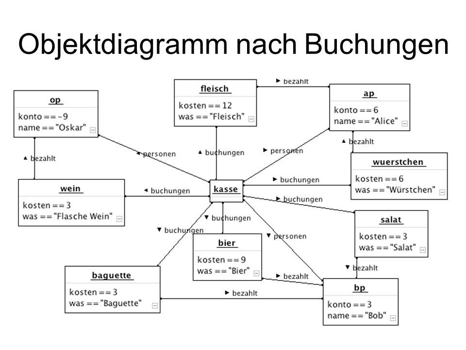 Objektdiagramm nach Buchungen