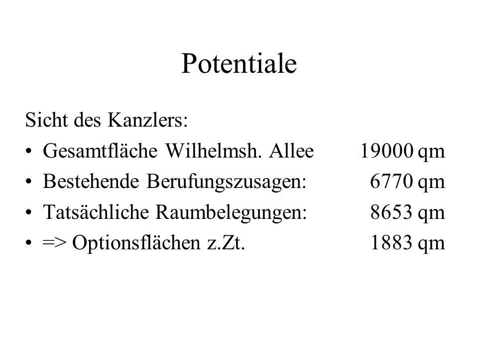 Potentiale Sicht des Kanzlers: Gesamtfläche Wilhelmsh.