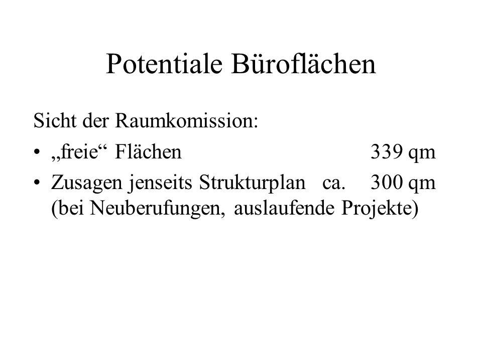 Potentiale Büroflächen Sicht der Raumkomission: freie Flächen339 qm Zusagen jenseits Strukturplanca.300 qm (bei Neuberufungen, auslaufende Projekte)