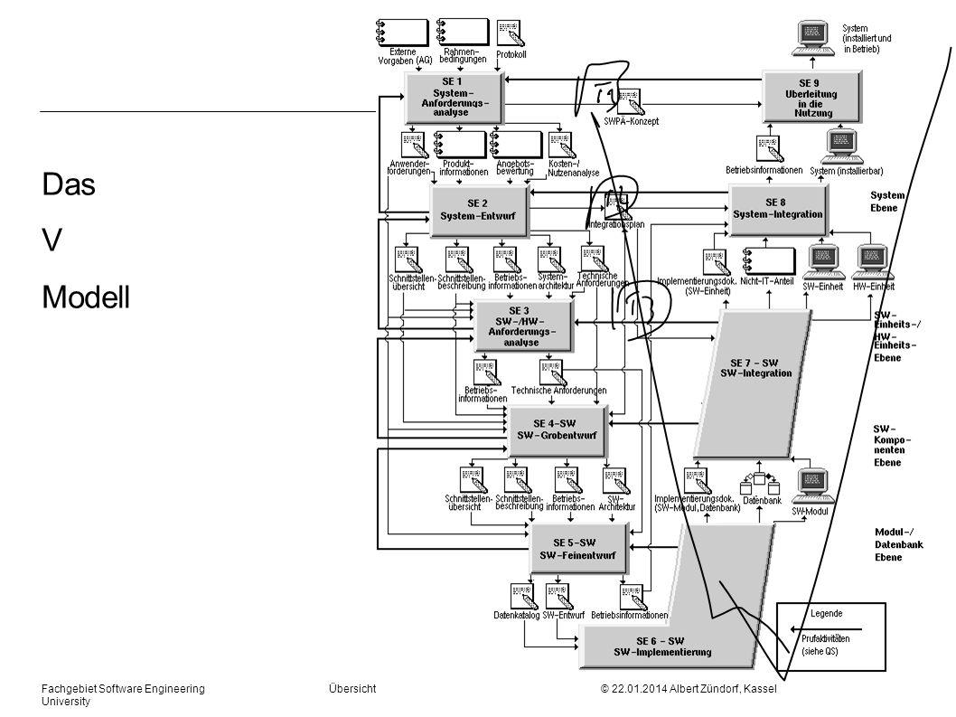 Fachgebiet Software Engineering Übersicht © 22.01.2014 Albert Zündorf, Kassel University Das V Modell