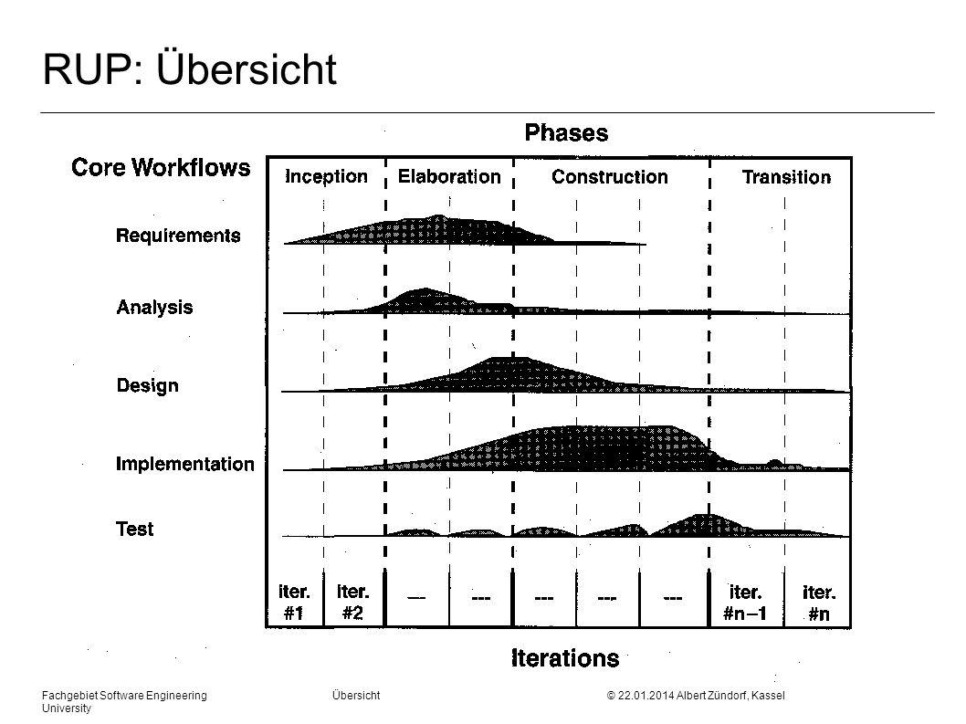 Fachgebiet Software Engineering Übersicht © 22.01.2014 Albert Zündorf, Kassel University RUP: Übersicht