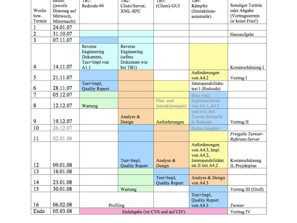 Vortrag III Hier in der Vorlesungszeit.Anwesenheitspflicht Jede Gruppe hat 6 Minuten.