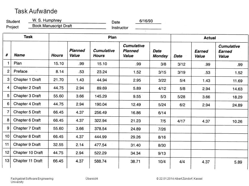Fachgebiet Software Engineering Übersicht © 22.01.2014 Albert Zündorf, Kassel University Task Aufwände