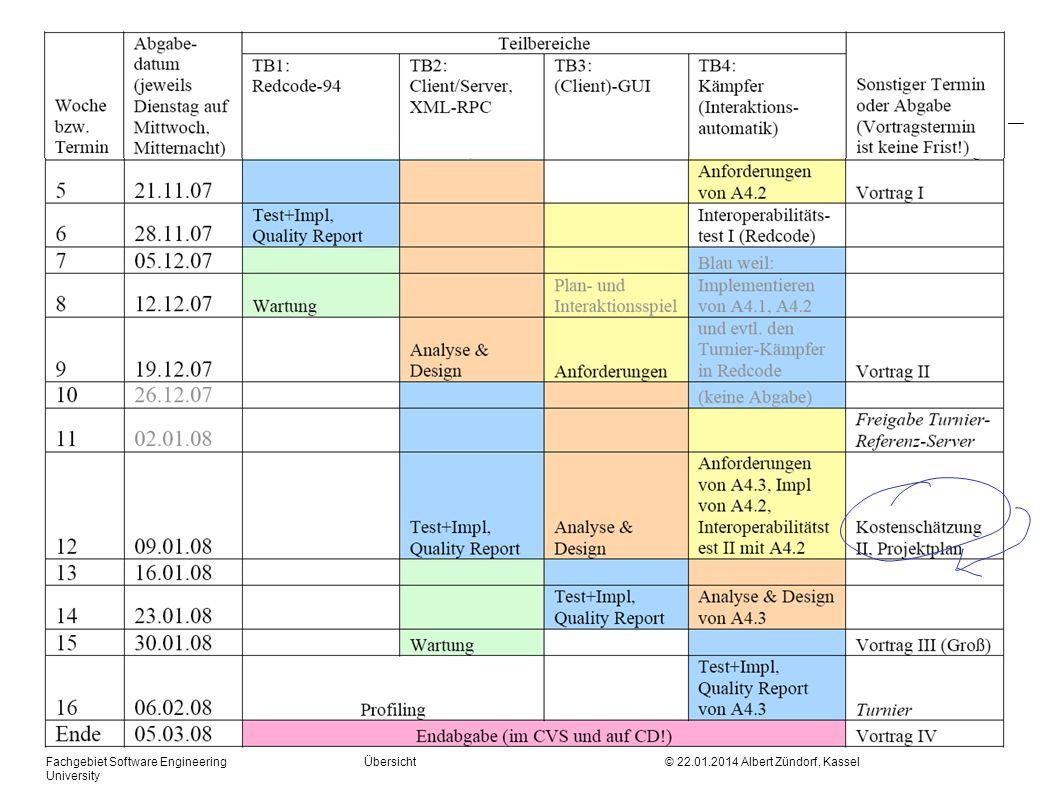 Fachgebiet Software Engineering Übersicht © 22.01.2014 Albert Zündorf, Kassel University Kostenschätzung II, Projektplan m Nur für TB2 und TB3 (Client) m Rückwirkend Daten XMLRPC Implementierung m Vorausschauend GUI Implementierung m Task Reihenfolge / Gantt Chart m Task Aufwände m Arbeitspläne m Cumulative / Earned Value Chart