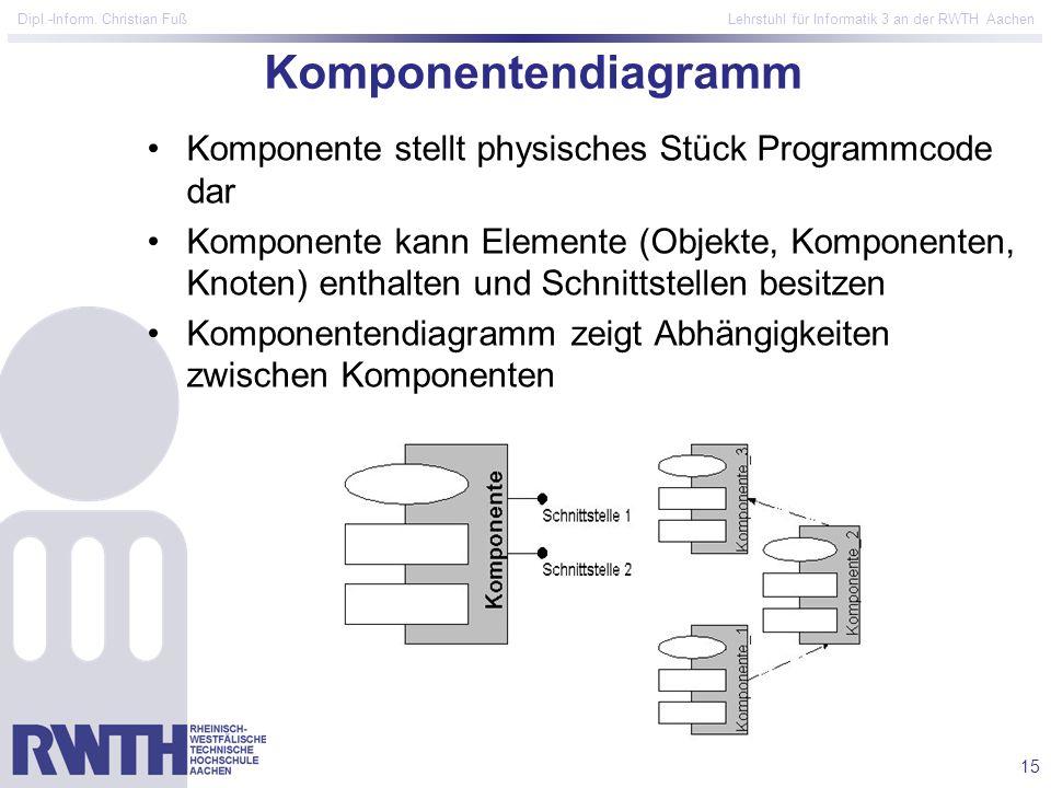 15 Dipl.-Inform. Christian Fuß Lehrstuhl für Informatik 3 an der RWTH Aachen Komponentendiagramm Komponente stellt physisches Stück Programmcode dar K