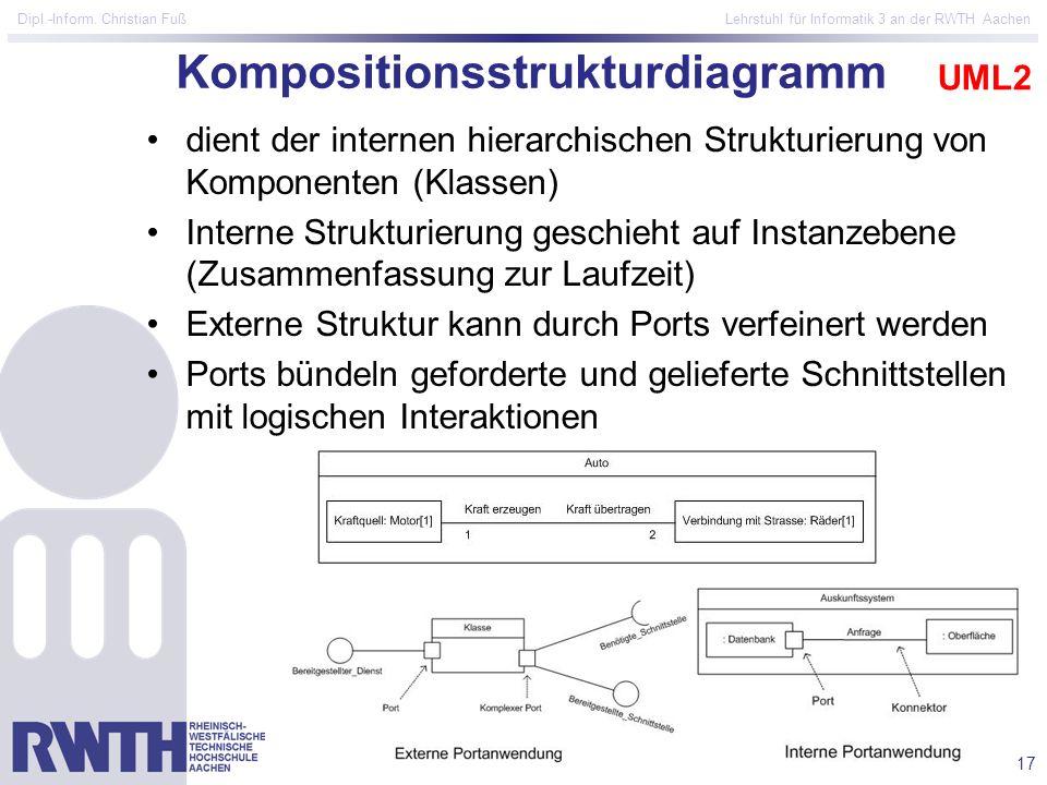 17 Dipl.-Inform. Christian Fuß Lehrstuhl für Informatik 3 an der RWTH Aachen Kompositionsstrukturdiagramm dient der internen hierarchischen Strukturie
