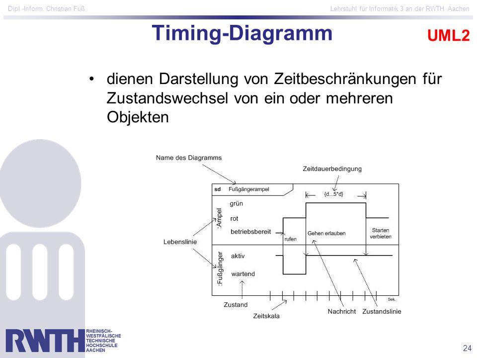 24 Dipl.-Inform. Christian Fuß Lehrstuhl für Informatik 3 an der RWTH Aachen Timing-Diagramm dienen Darstellung von Zeitbeschränkungen für Zustandswec