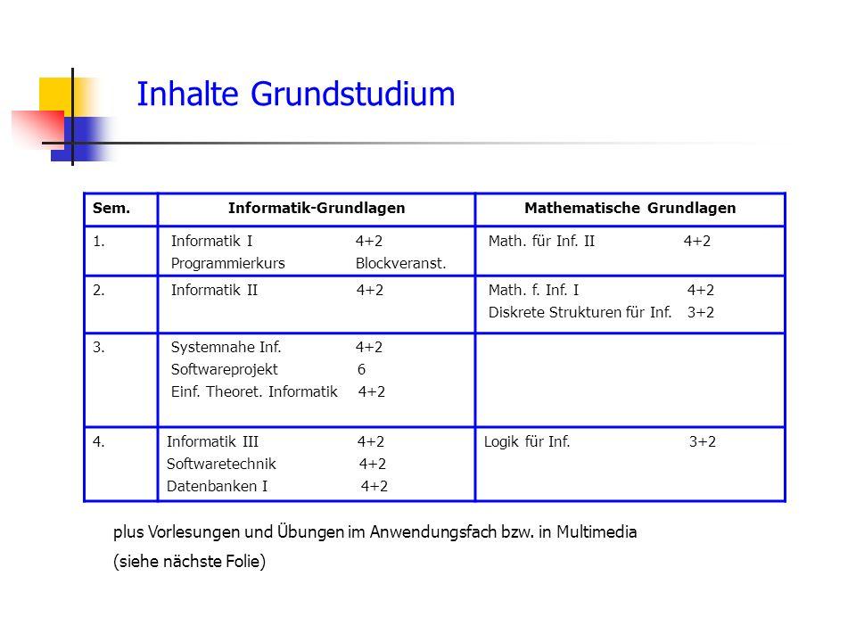Inhalte Grundstudium Sem.Informatik-GrundlagenMathematische Grundlagen 1.