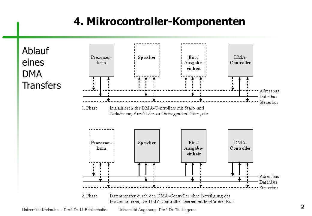 Universität Karlsruhe - Prof. Dr. U. Brinkschulte Universität Augsburg - Prof. Dr. Th. Ungerer 2 4. Mikrocontroller-Komponenten Ablauf eines DMA Trans