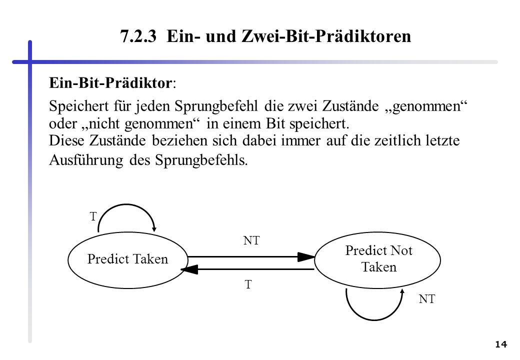 14 7.2.3 Ein- und Zwei-Bit-Prädiktoren NT T T Predict Taken Predict Not Taken Ein-Bit-Prädiktor: Speichert für jeden Sprungbefehl die zwei Zustände ge