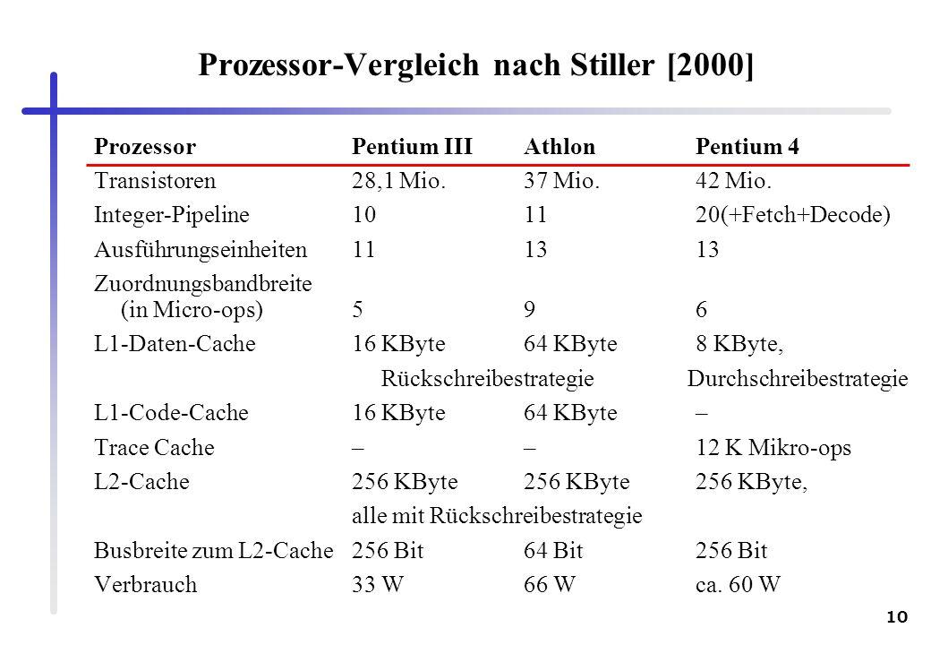10 Prozessor-Vergleich nach Stiller [2000] ProzessorPentium IIIAthlonPentium 4 Transistoren28,1 Mio.37 Mio.42 Mio. Integer-Pipeline101120(+Fetch+Decod