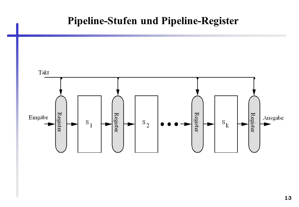 13 Pipeline-Stufen und Pipeline-Register