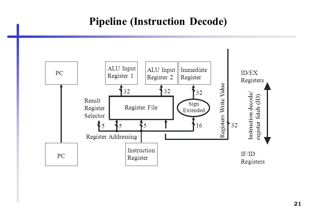 21 Pipeline (Instruction Decode) Register File Register Addressing Result Register Selector ID/EX Registers IF/ID Registers Instruction decode/ regist