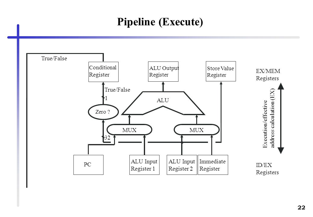 22 Pipeline (Execute) EX/MEM Registers ID/EX Registers Execution/effective address calculation (EX) MUX ALU PC ALU Input Register 1 ALU Input Register
