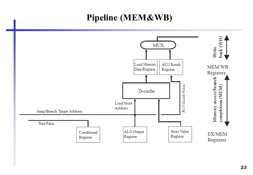 23 Pipeline (MEM&WB) D-cache MUX Write back (WB) MEM/WB Registers EX/MEM Registers Memory access/branch completion (MEM) Load Memory Data Register ALU