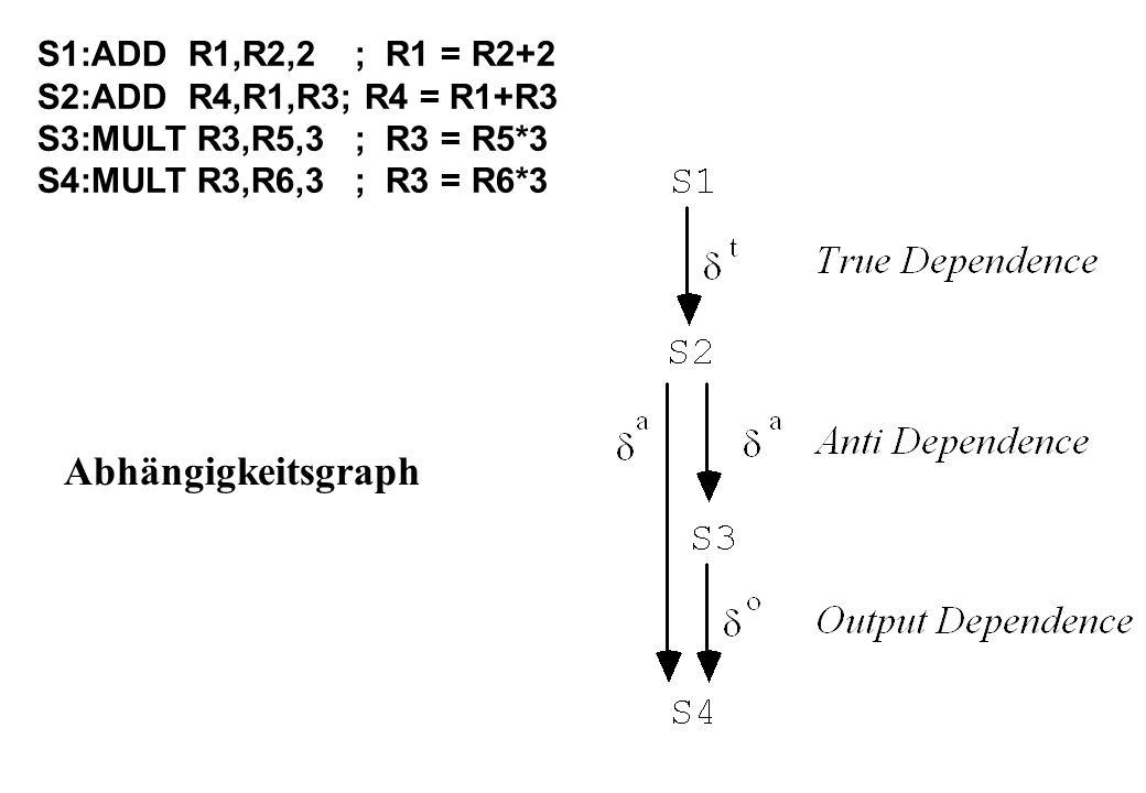 Abhängigkeitsgraph S1:ADD R1,R2,2; R1 = R2+2 S2:ADD R4,R1,R3; R4 = R1+R3 S3:MULT R3,R5,3; R3 = R5*3 S4:MULT R3,R6,3; R3 = R6*3