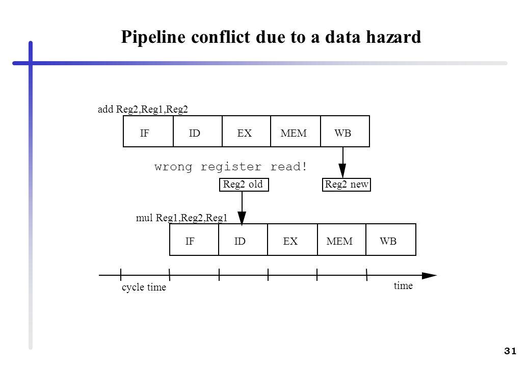 31 add Reg2,Reg1,Reg2 mul Reg1,Reg2,Reg1 IFIDEXMEM IFIDEXMEMWB time cycle time Reg2 oldReg2 new wrong register read! Pipeline conflict due to a data h