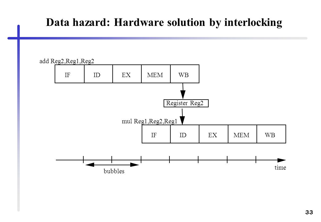 33 add Reg2,Reg1,Reg2 mul Reg1,Reg2,Reg1 IFIDEXMEM IFIDEXMEMWB time Register Reg2 bubbles Data hazard: Hardware solution by interlocking