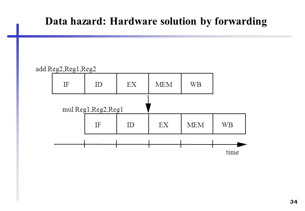34 add Reg2,Reg1,Reg2 mul Reg1,Reg2,Reg1 IFIDEXMEM IFIDEXMEMWB time Data hazard: Hardware solution by forwarding