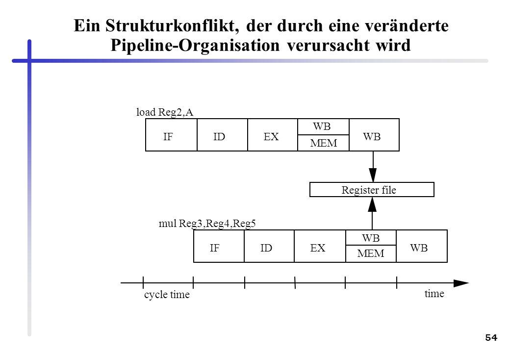 54 load Reg2,A mul Reg3,Reg4,Reg5 IFIDEX MEM IFIDEX MEM WB time cycle time Register file WB Ein Strukturkonflikt, der durch eine veränderte Pipeline-O