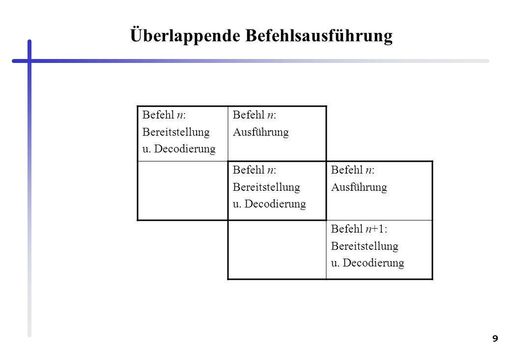 9 Überlappende Befehlsausführung Befehl n: Bereitstellung u. Decodierung Befehl n: Ausführung Befehl n: Bereitstellung u. Decodierung Befehl n: Ausfüh