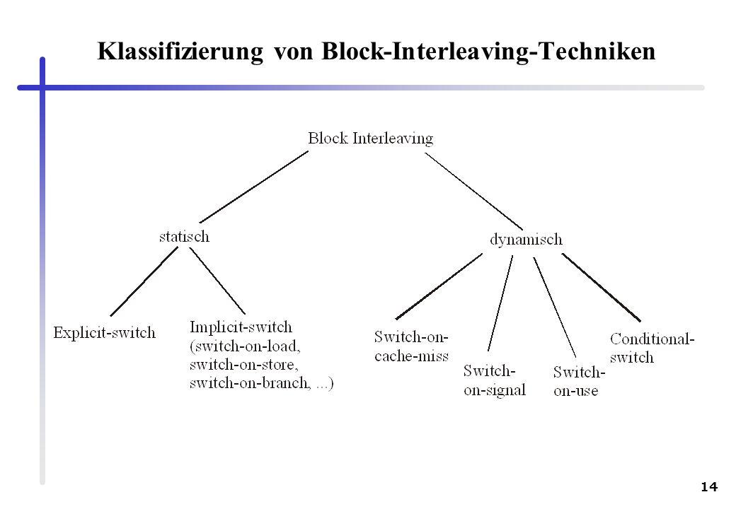 14 Klassifizierung von Block-Interleaving-Techniken