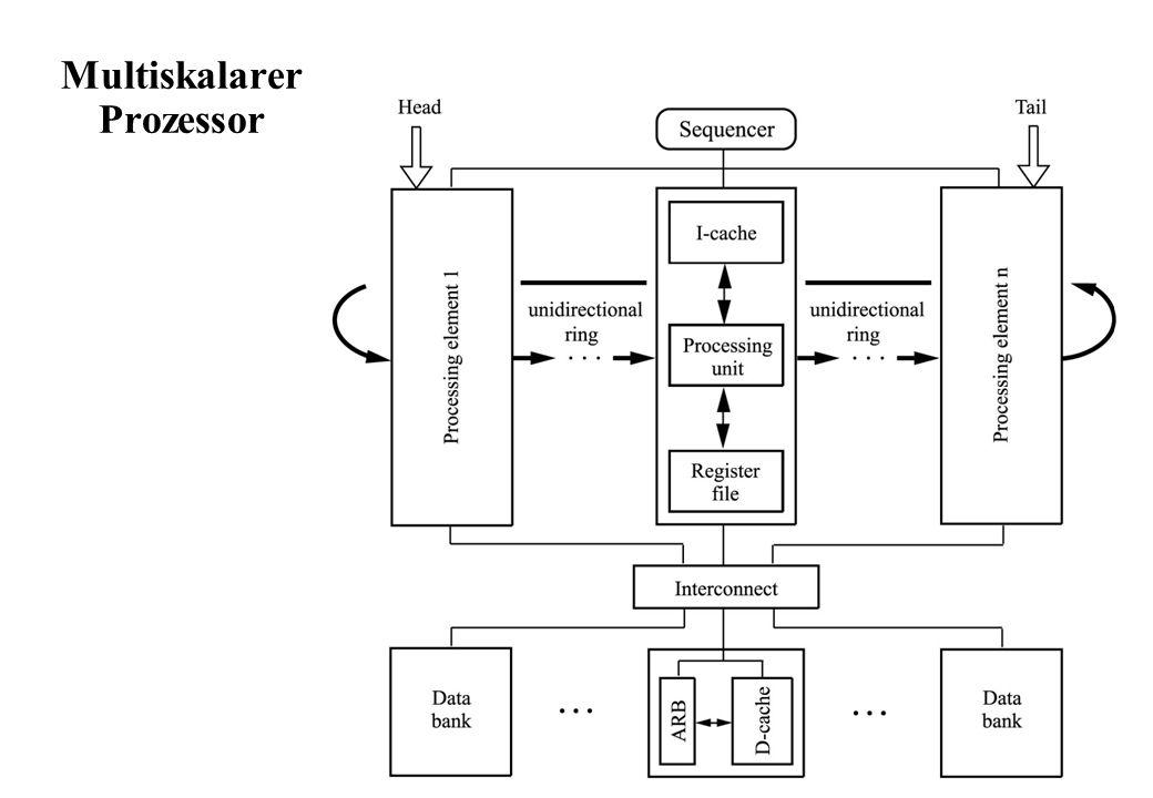 Multiskalarer Prozessor