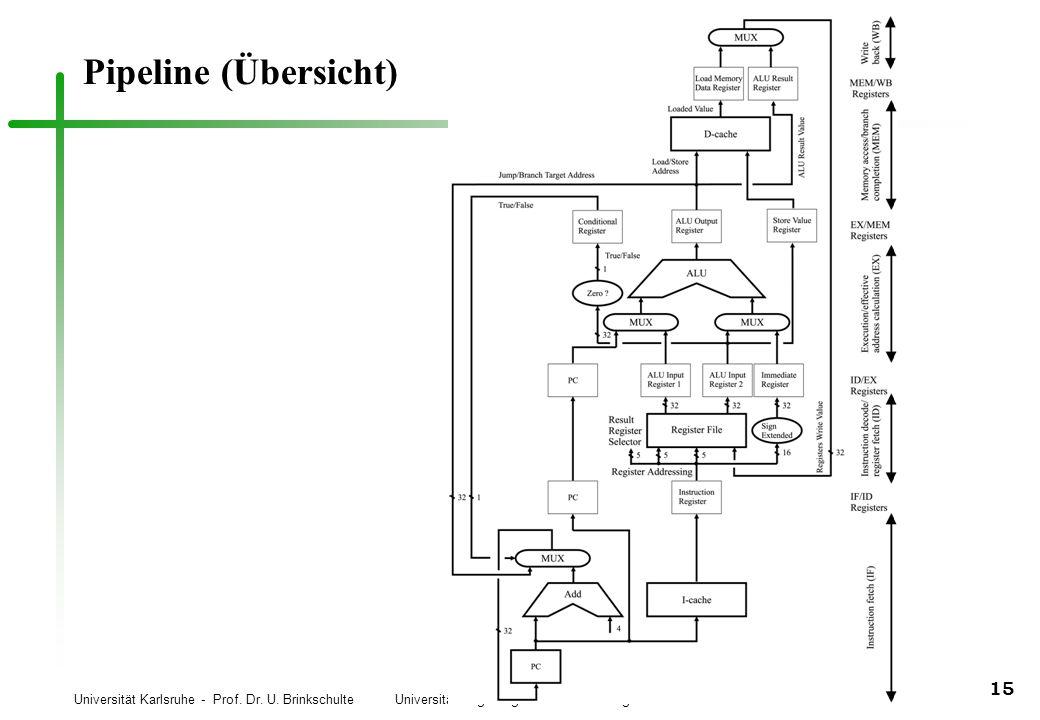 Universität Karlsruhe - Prof. Dr. U. Brinkschulte Universität Augsburg - Prof. Dr. Th. Ungerer 15 Pipeline (Übersicht)