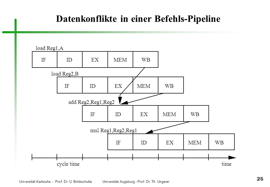 Universität Karlsruhe - Prof. Dr. U. Brinkschulte Universität Augsburg - Prof. Dr. Th. Ungerer 25 IFIDEXMEM load Reg1,A load Reg2,B add Reg2,Reg1,Reg2