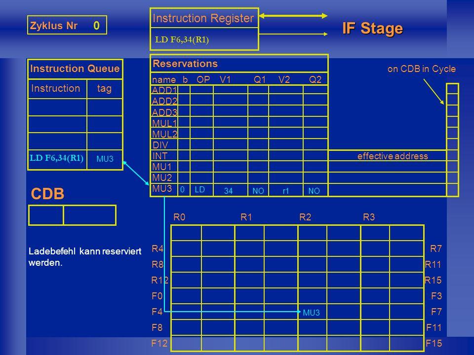 0 Zyklus Nr 1 Instruction Queue Instruction tag Instruction Register IF Stage CDB nameb ADD1 ADD2 ADD3 MUL1 MUL2 DIV INT MU1 MU2 MU3 Reservations OPV1Q1V2Q2 effective address R0R1R2R3 R4 R8 R12 F0 F4 F8 F12 R7 R11 R15 F3 F7 F11 F15 LD F0,45(R3) LD F6,34(R1) MU3 LD 34r1NO r1+34 MU3 on CDB in Cycle Ladebefehl kann reserviert werden.