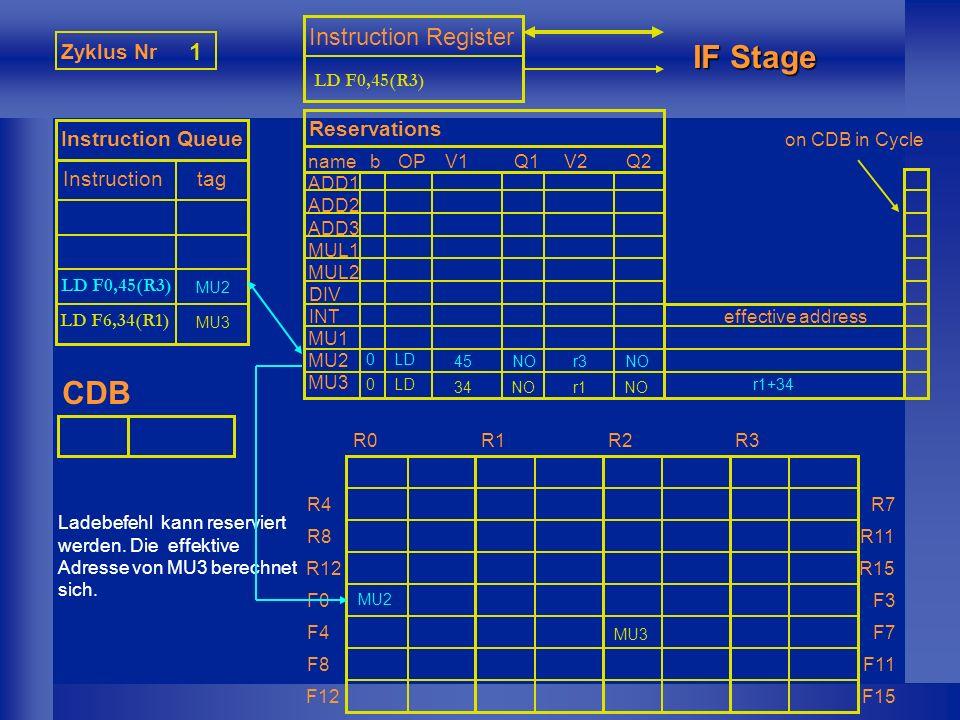 0 Zyklus Nr 2 Instruction Queue Instruction tag Instruction Register IF Stage CDB nameb ADD1 ADD2 ADD3 MUL1 MUL2 DIV INT MU1 MU2 MU3 Reservations OPV1Q1V2Q2 effective address R0R1R2R3 R4 R8 R12 F0 F4 F8 F12 R7 R11 R15 F3 F7 F11 F15 MULD F0,F0,F6 LD F6,34(R1) MU3 LD 34r1NO r1+34 MU3 on CDB in Cycle Multiplikation wird reserviert, und merkt sich als Oper- anden MU2, MU3.