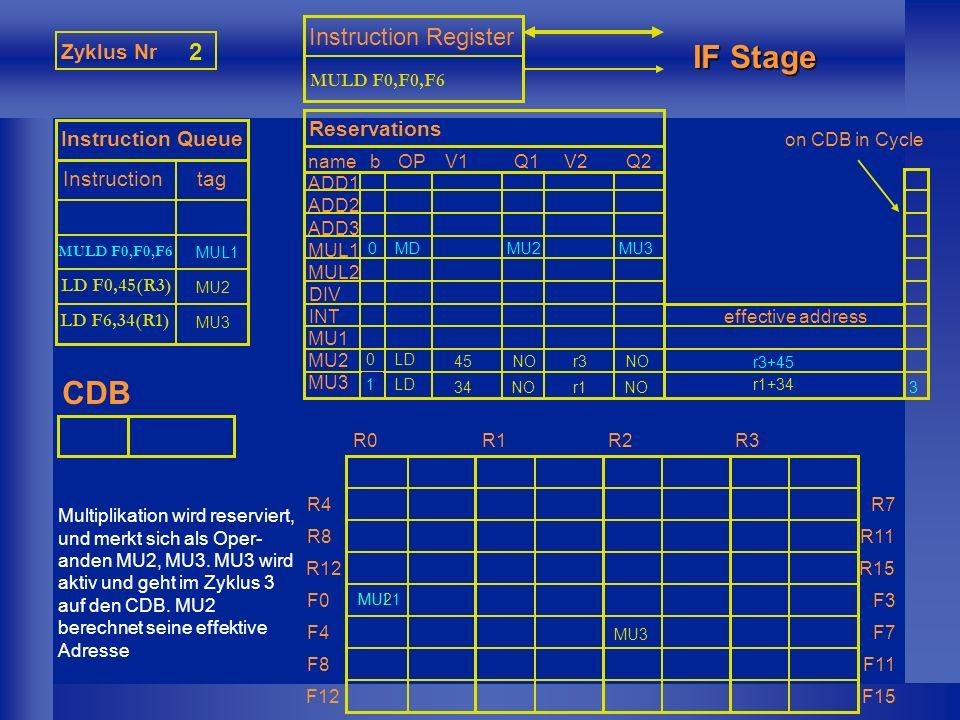 SUBD F8,F6,F2 MUL1 1 Zyklus Nr 3 Instruction Queue Instruction tag Instruction Register IF Stage CDB nameb ADD1 ADD2 ADD3 MUL1 MUL2 DIV INT MU1 MU2 MU3 Reservations OPV1Q1V2Q2 effective address R0R1R2R3 R4 R8 R12 F0 F4 F8 F12 R7 R11 R15 F3 F7 F11 F15 LD F6,34(R1) MU3 LD 34r1NO r1+34 MU3 on CDB in Cycle Die Subtraktion wird reserviert.