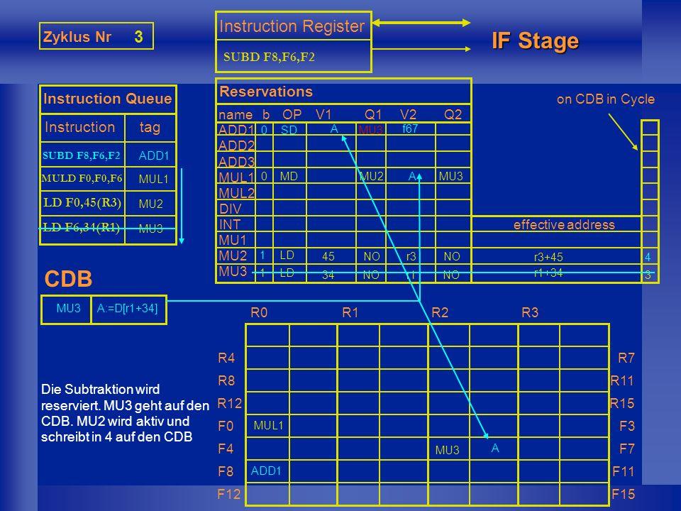 MUL1 Zyklus Nr 4 Instruction Queue Instruction tag Instruction Register IF Stage CDB nameb ADD1 ADD2 ADD3 MUL1 MUL2 DIV INT MU1 MU2 MU3 Reservations OPV1Q1V2Q2 effective address R0 R1R2 R3 R4 R8 R12 F0 F4 F8 F12 R7 R11 R15 F3 F7 F11 F15 MU2 on CDB in Cycle Die Division wird reserviert.