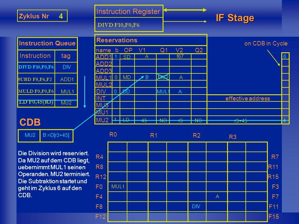 MUL1 Zyklus Nr 5 Instruction Queue Instruction tag Instruction Register IF Stage CDB nameb ADD1 ADD2 ADD3 MUL1 MUL2 DIV INT MU1 MU2 MU3 Reservations OPV1Q1V2Q2 effective address R0R1R2R3 R4 R8 R12 F0 F4 F8 F12 R7 R11 R15 F3 F7 F11 F15 on CDB in Cycle Die Addition wird reserviert.